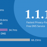 Cloudflare lancia 1.1.1.1 il nuovo DNS Ultra Sicuro