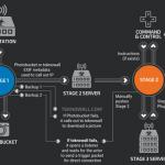Oltre 500.000 router infettati con malware