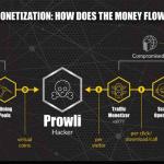Il nuovo Malware Prowli infetta server, router e dispositivi IoT