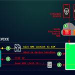 Milioni di smartphone intercettati tramite SimJacker